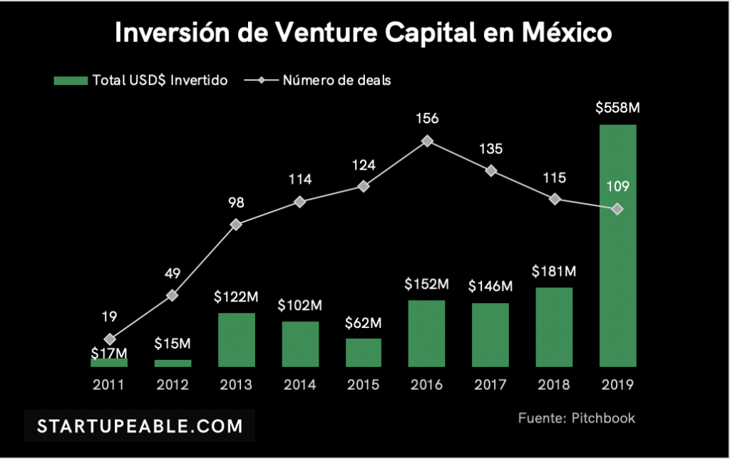 venture capital méxico