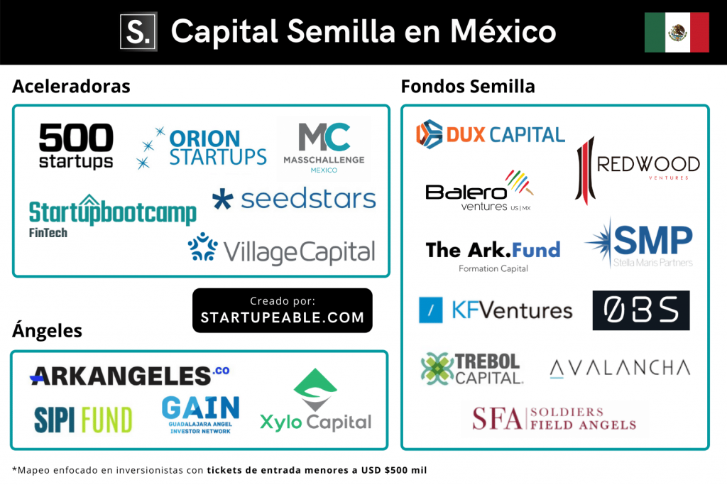 capital semilla mexico