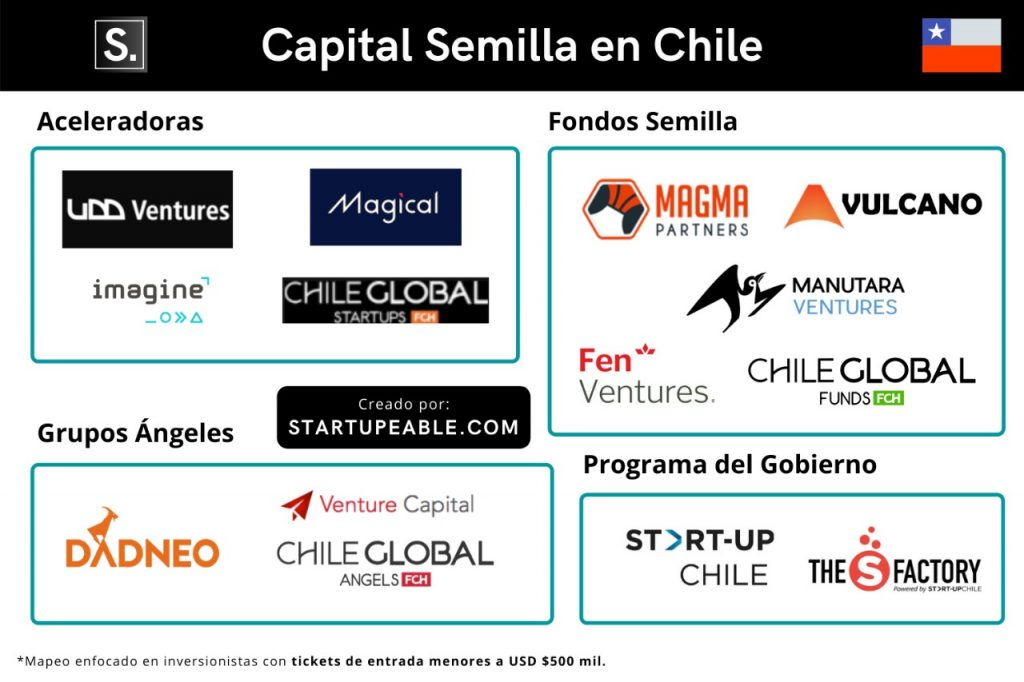 capital semilla chile