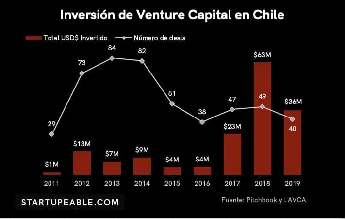 venture capital chile 2020