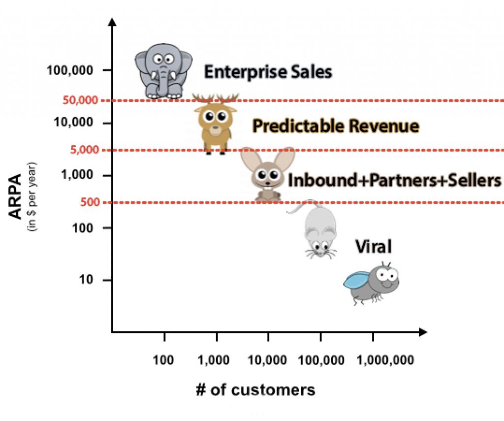 startups equipo ventas ticket promedio