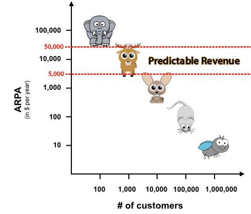 predictable revenue ticket promedio
