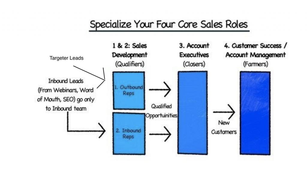 startups equipo ventas predictable revenue