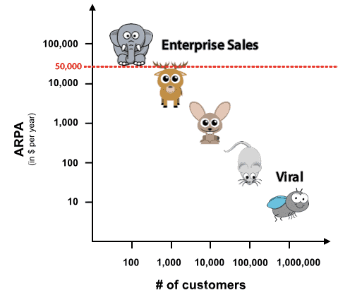 enterprise sales ticket promedio