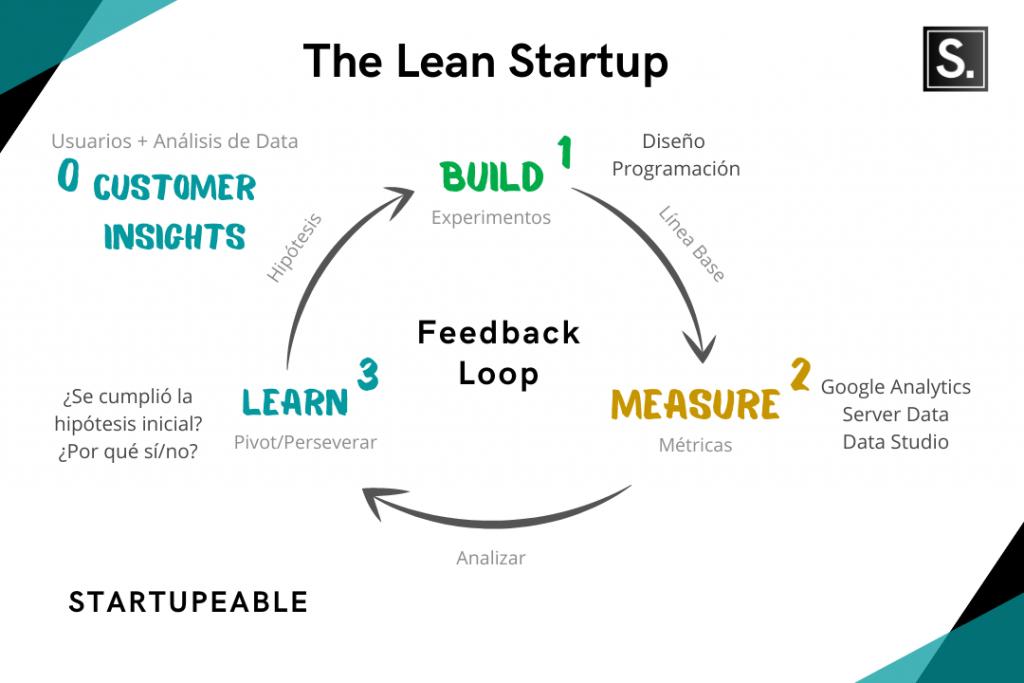 lean startup español eric ries