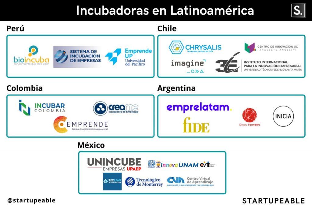 Incubadoras de empresas:  incubadoras de Latam
