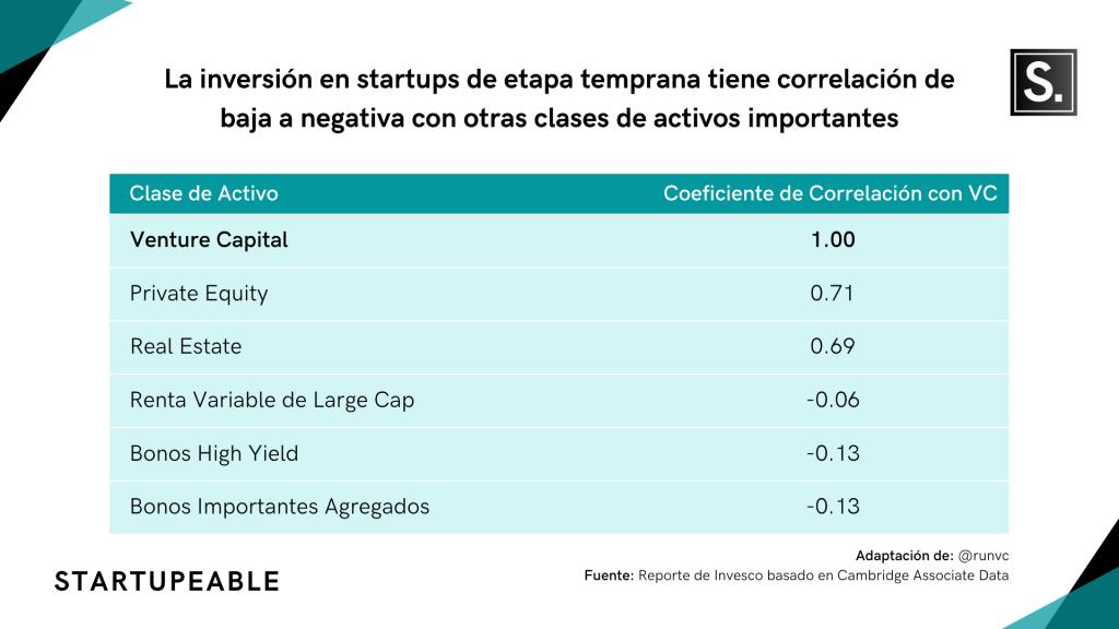invertir en startups correlación activos
