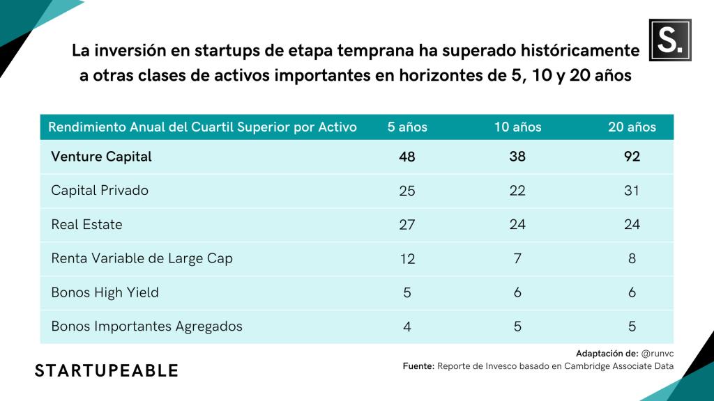invertir en startups retornos