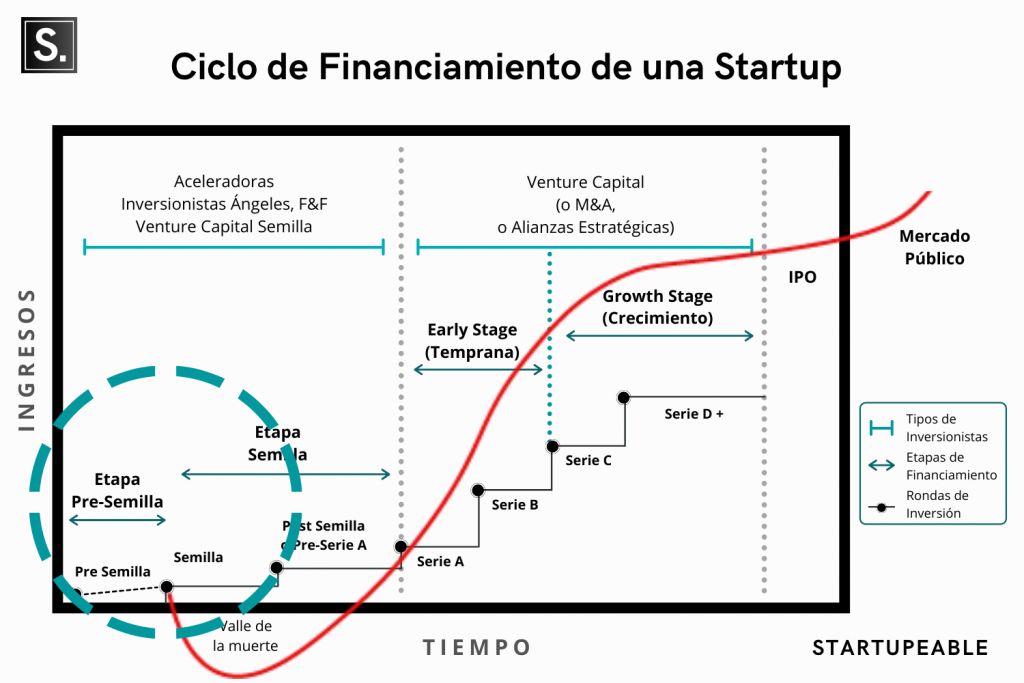 ciclo financiamiento startup semilla