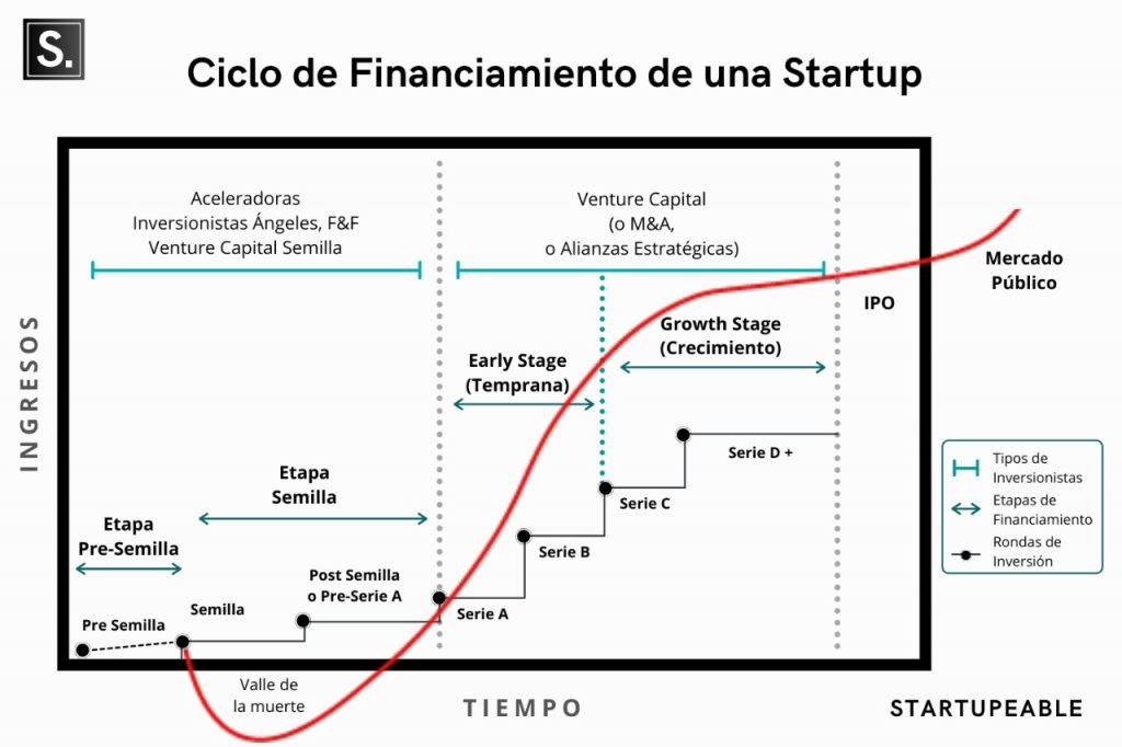 financiamiento de startups