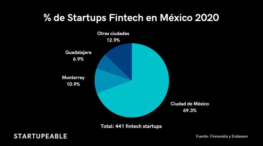 startups fintech mexicanas