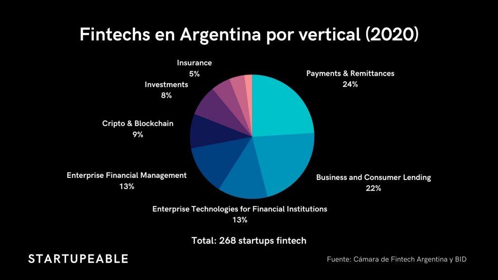 Fintech en Argentina por sectores
