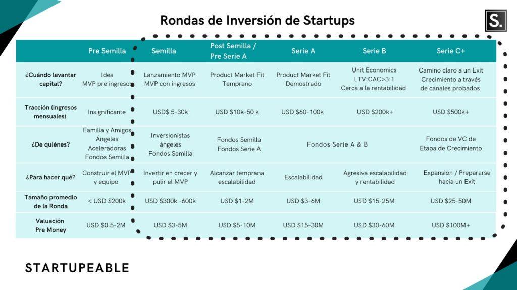 rondas de inversion startups