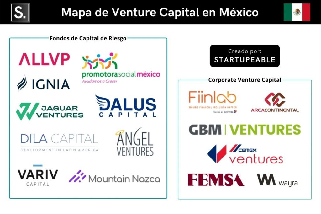 venture capital mexico