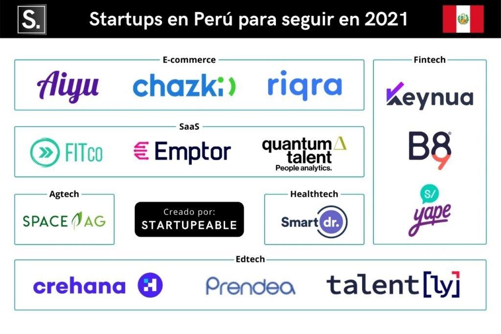 startups peru 2021