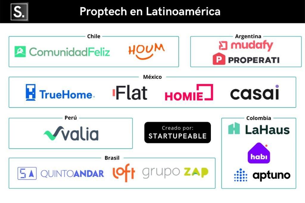 startups proptech latinoamerica