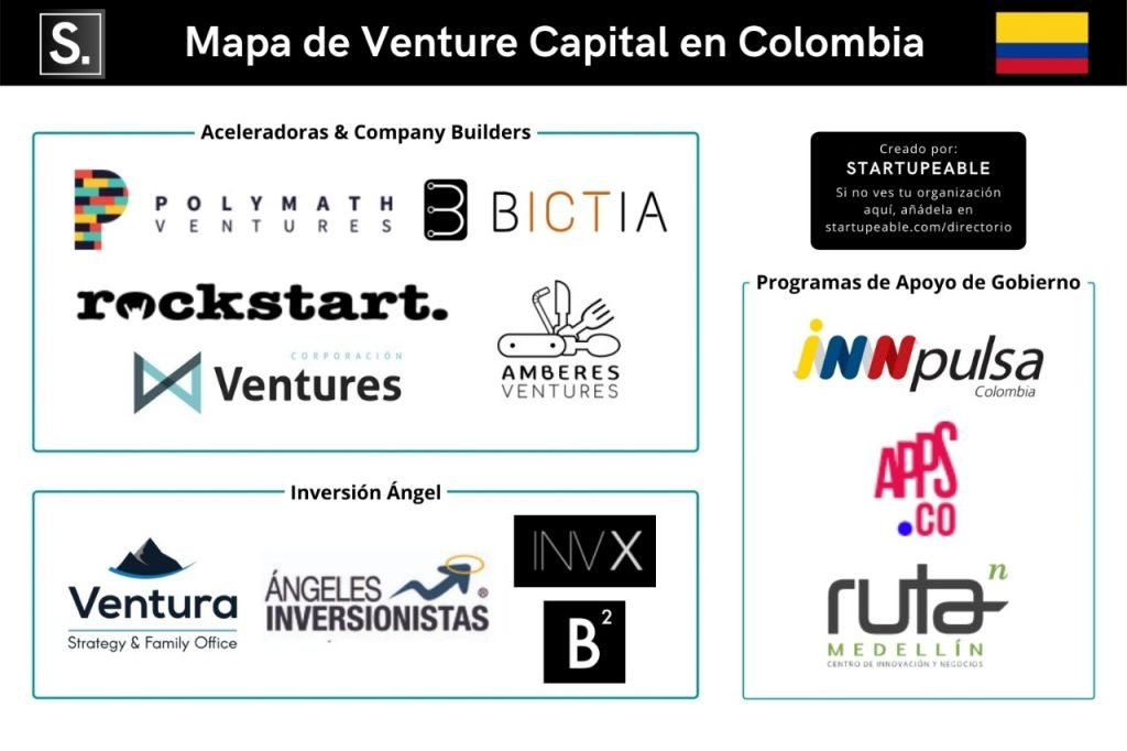 venture capital colombia