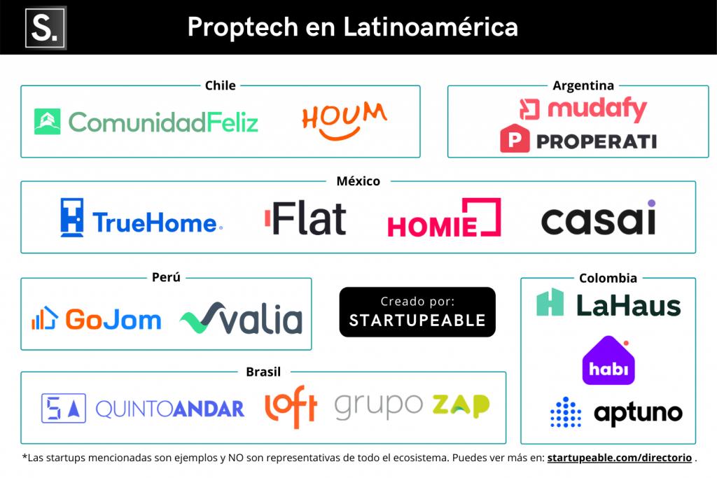 startups proptech latam