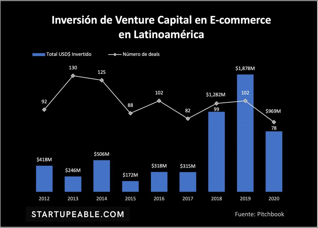 ecommerce startups latinoamerica