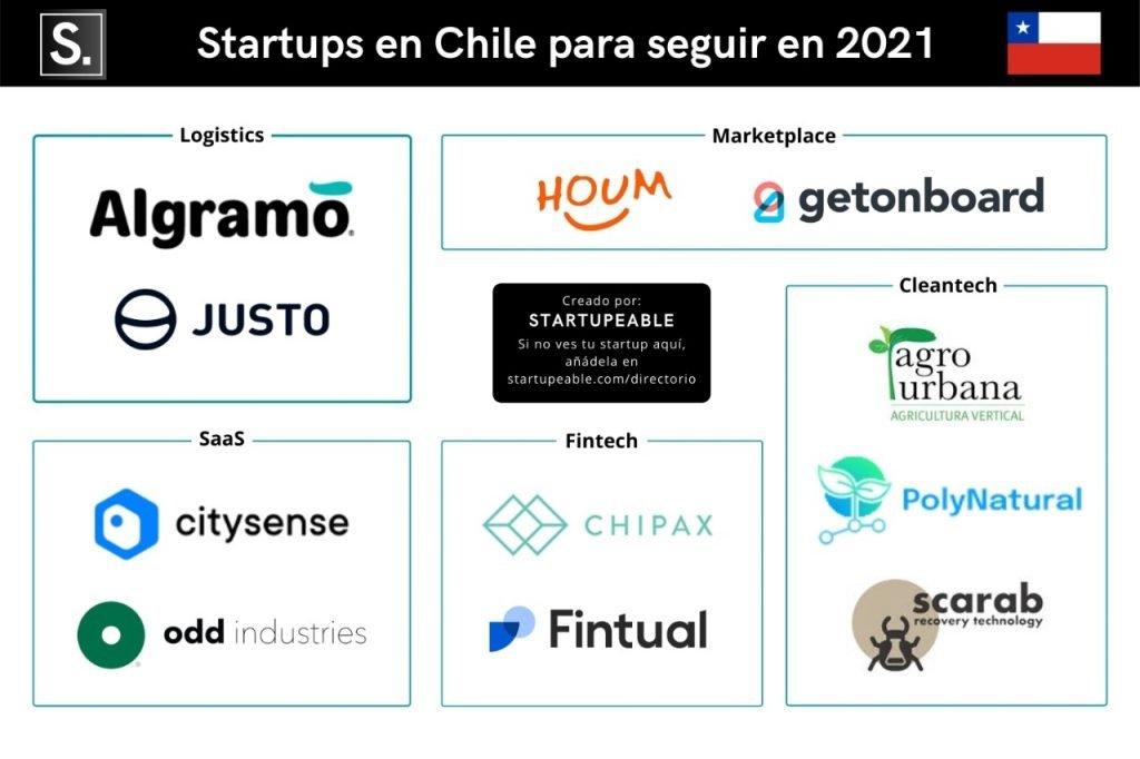 startups chile 2021