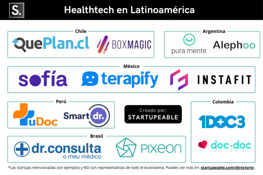 startups healthtech Latinoamérica