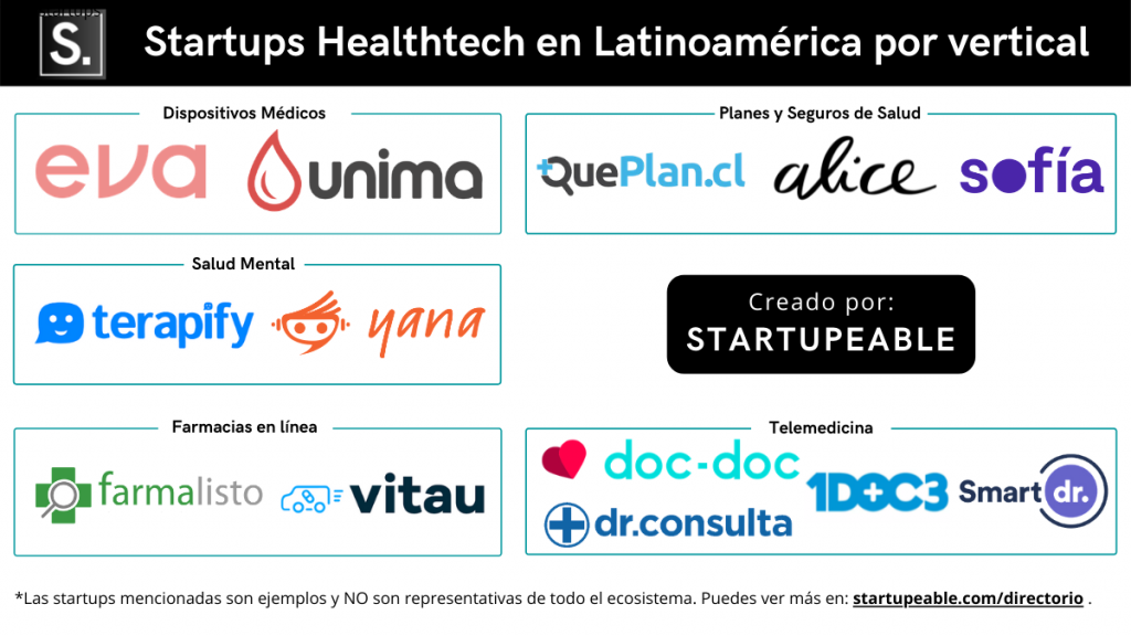 startups healthtech latinoamerica por veritcal