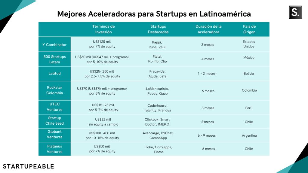 mejores aceleradoras para startups
