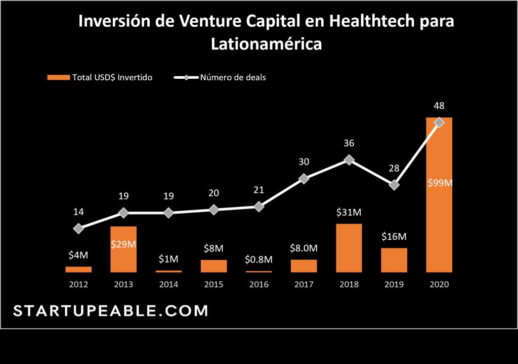 inversion de venture capital healthtech latinoamerica