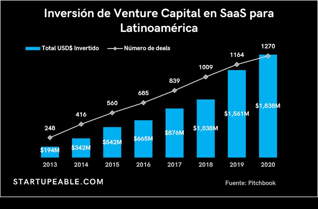 venture capital saas