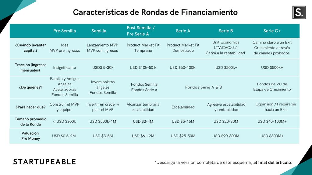 financiamiento de startups rondas