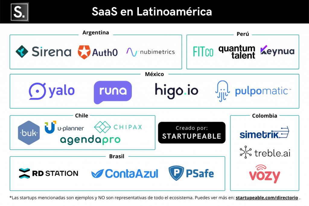 startups SaaS de latinoamérica