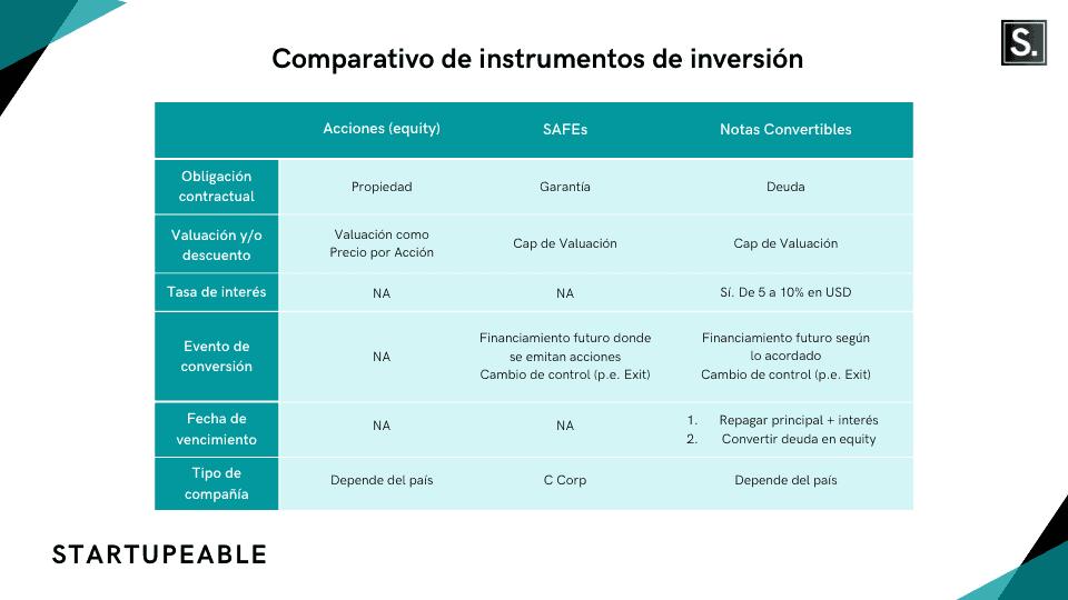 instrumentos para levantar capital